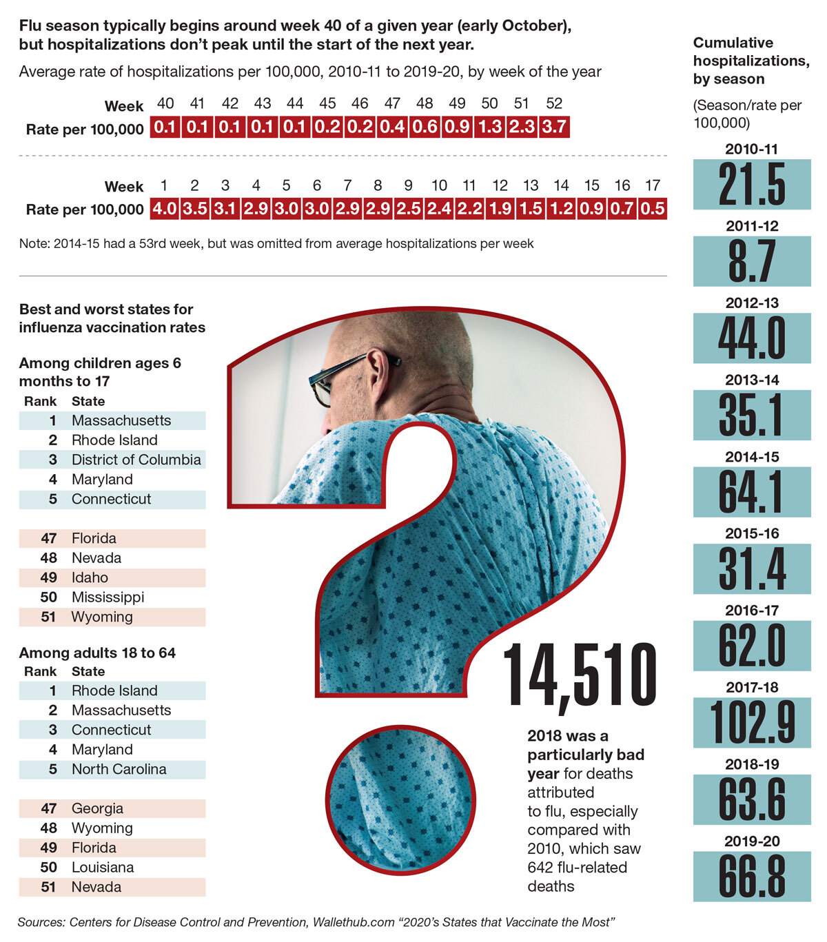 Data points, a look at the flu season
